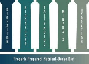 Why You Should Become a Nutritional Therapy Practitioner (NTP)